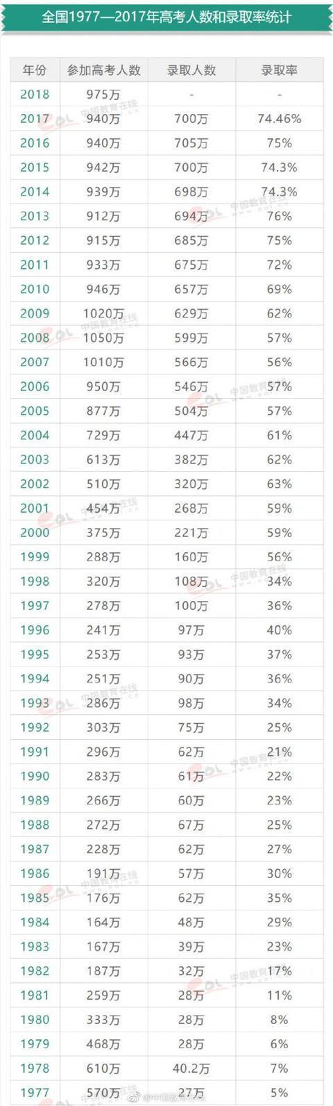 2018全国高考人数有多少 2018年本科录取率多少?