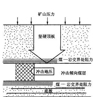 吉林2.3级矿震怎么回事 什么是矿震怎么发生的?