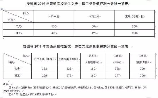 2019年安徽高考状元是谁 2019年安徽高考最高分多少?