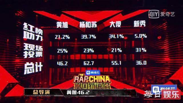 2019中国新说唱冠军是谁 中国新说唱冠军有内幕吗?
