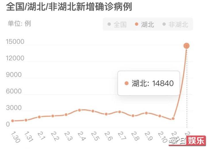 2月13日全国新增肺炎多少人 湖北及武汉疫情最新数据