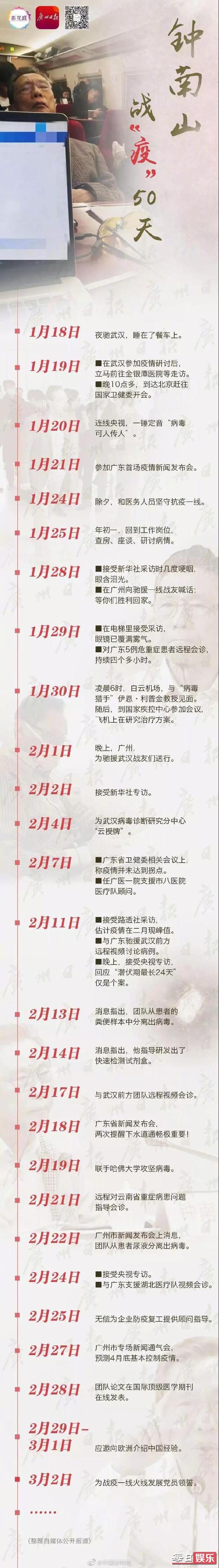 钟南山50天的行程详细是什么 钟南山爷爷都去了那边?
